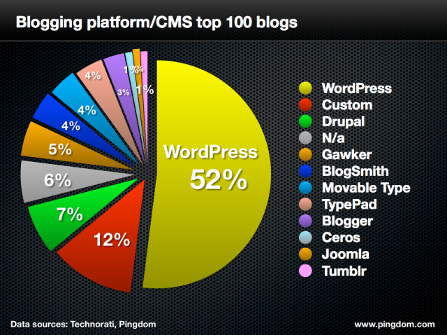 pingdom-cms-top-100-blogs-large